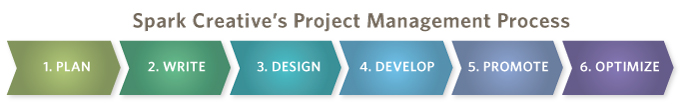 Spark Creative's Project Management Process