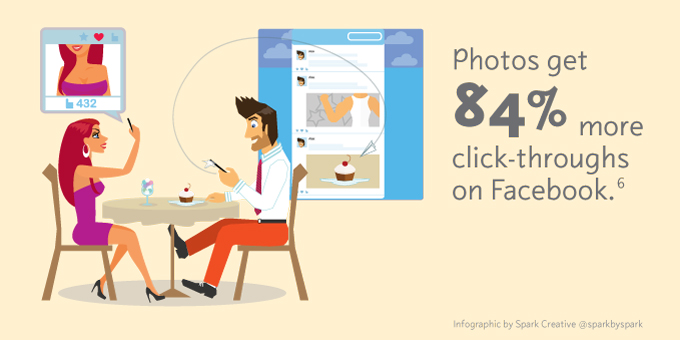 Photos get 84% more click-throughs on Facebook.