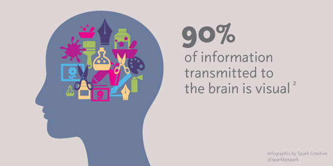90% of information transmitted to the brain is visual.