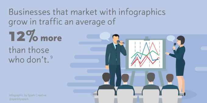 Information Graphics: Businesses who market with infographics grow in traffic an average of 12% more than those who don't.