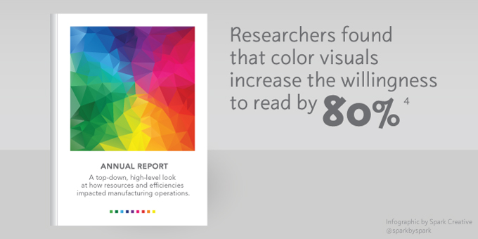 Information Graphics: Researchers found that color visuals increase the willingness to read by 80%.