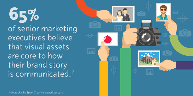 65% of senior marketing executives believe that visual assets are core to how their brand story is communicated.