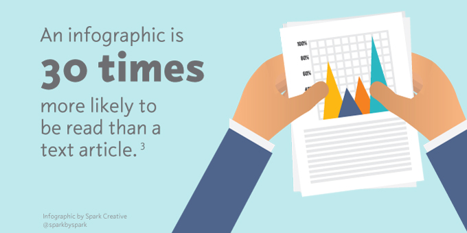 An infographic is 30 times more likely to be read than a text article.