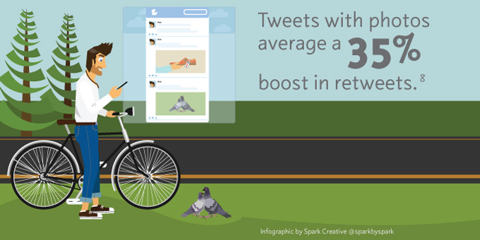 Information Graphics: Tweets with photos average a 35% boost in retweets.